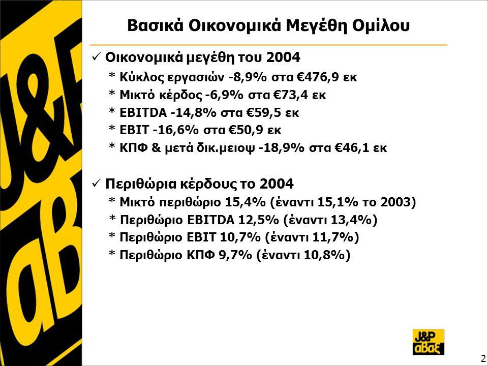 2 Βασικά Οικονομικά Μεγέθη Ομίλου Οικονομικά μεγέθη του 2004 * Κύκλος εργασιών -8,9% στα €476,9 εκ * Μικτό κέρδος -6,9% στα €73,4 εκ * EBITDA -14,8% στα €59,5 εκ * EBIT -16,6% στα €50,9 εκ * ΚΠΦ & μετά δικ.μειοψ -18,9% στα €46,1 εκ Περιθώρια κέρδους το 2004 * Μικτό περιθώριο 15,4% (έναντι 15,1% το 2003) * Περιθώριο EBITDA 12,5% (έναντι 13,4%) * Περιθώριο EBIT 10,7% (έναντι 11,7%) * Περιθώριο ΚΠΦ 9,7% (έναντι 10,8%)