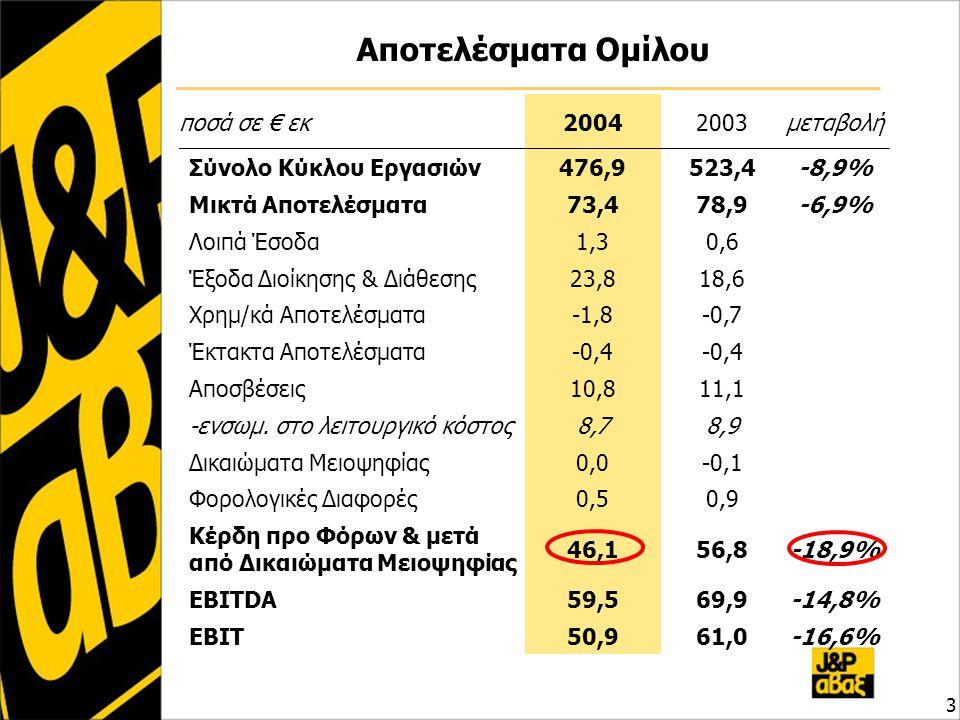 Αποτελέσματα Ομίλου 3 ποσά σε € εκ20042003μεταβολή Σύνολο Κύκλου Εργασιών476,9523,4-8,9% Μικτά Αποτελέσματα73,478,9-6,9% Λοιπά Έσοδα1,30,6 Έξοδα Διοίκησης & Διάθεσης23,818,6 Χρημ/κά Αποτελέσματα-1,8-0,7 Έκτακτα Αποτελέσματα-0,4 Αποσβέσεις10,811,1 -ενσωμ.