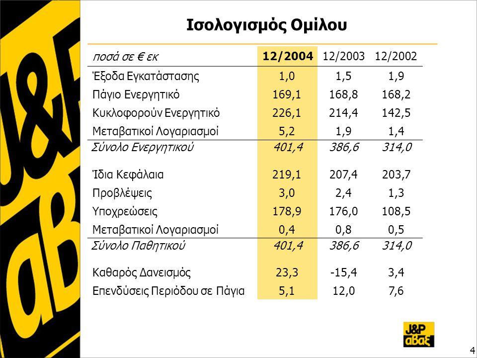 Ισολογισμός Ομίλου ποσά σε € εκ 12/200412/200312/2002 Έξοδα Εγκατάστασης1,01,51,9 Πάγιο Ενεργητικό169,1168,8168,2 Κυκλοφορούν Ενεργητικό226,1214,4214,