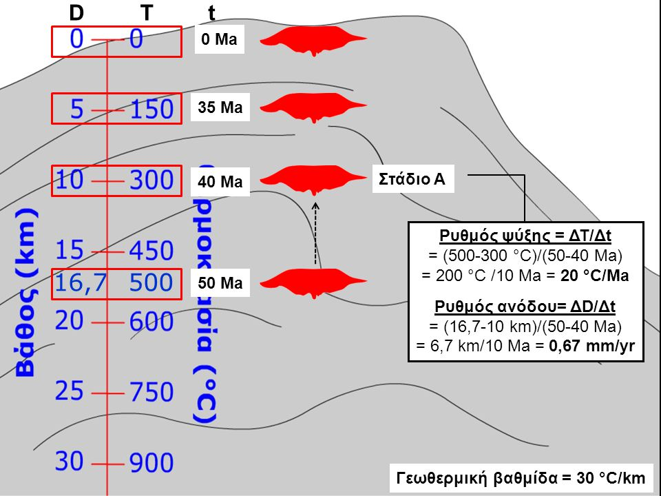0 Ma 16,7500 35 Ma 40 Ma 50 Ma Ρυθμός ψύξης = ΔΤ/Δt = (500-300 °C)/(50-40 Ma) = 200 °C /10 Ma = 20 °C/Ma Ρυθμός ανόδου= ΔD/Δt = (16,7-10 km)/(50-40 Ma