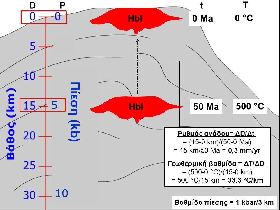 DPt 50 Ma Hbl0 Ma T 500 °C 0 °C Πίεση (kb) Hbl 5 10 Ρυθμός ανόδου= ΔD/Δt = (15-0 km)/(50-0 Ma) = 15 km/50 Ma = 0,3 mm/yr Γεωθερμική βαθμίδα = ΔΤ/ΔD =