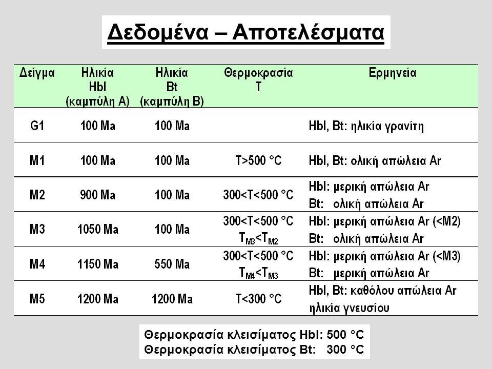 Δεδομένα – Αποτελέσματα Θερμοκρασία κλεισίματος Hbl: 500 °C Θερμοκρασία κλεισίματος Bt: 300 °C