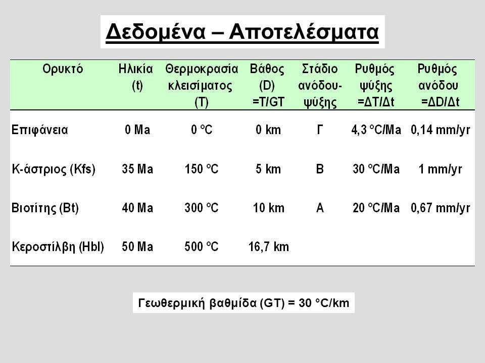 Γεωθερμική βαθμίδα = 30 °C/km Hbl Bt Kfs Ar >50 Ma Ar