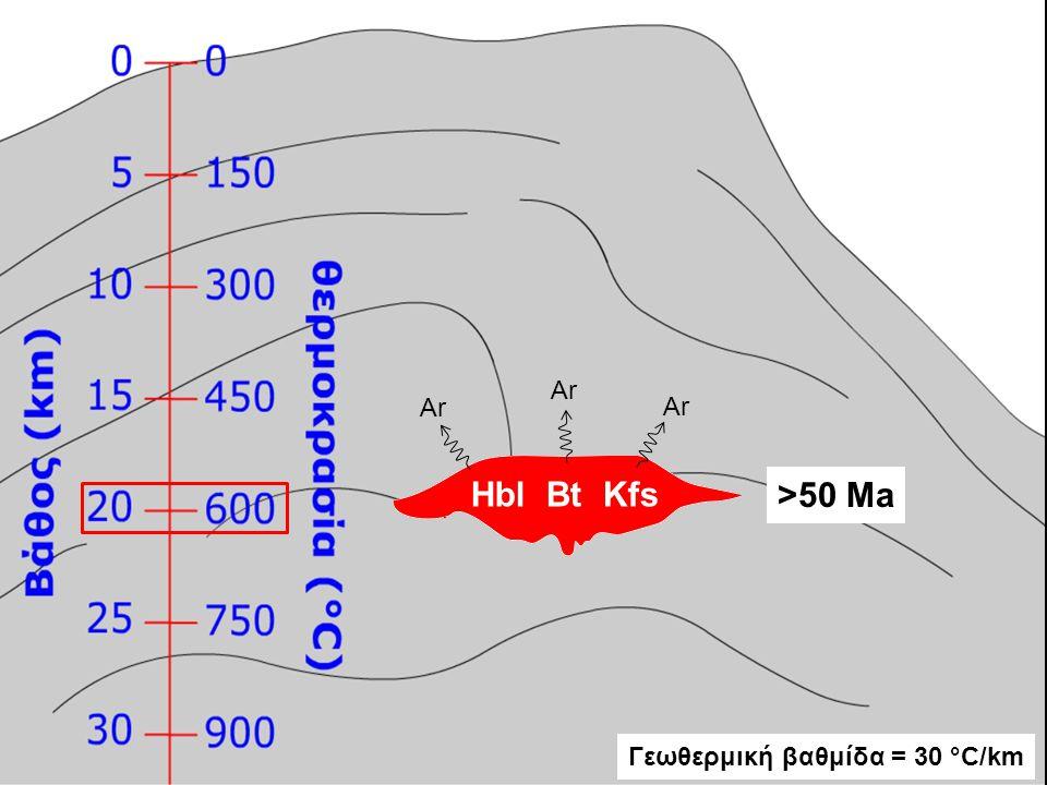 Ρυθμός ανόδου και Γεωθερμική βαθμίδα Ρυθμός ανόδου = ΔD/Δt = (D Hbl – D Επιφ )/(t Hbl – t Επιφ ) = (D Hbl – 0)/(t Hbl – 0) = D Hbl /t Hbl = 15 km/50 Ma = 0,33 km/Ma = 0,33·1.000.000 mm/1.000.000 yr = 0,33 mm/yr D = P/GP => D Hbl = 5 kbar/(1 kbar/3 km) = 15 km Τ = Θερμοκρασία κλεισίματος Ar για το ορυκτό t = Ηλικία του ορυκτού D = Βάθος, όπου βρισκόταν το ορυκτό στην ηλικία t GP = Bαθμίδα πίεσης = 1 kbar/3 km Γεωθερμική βαθμίδα = ΔΤ/ΔD = (T Hbl – T Επιφ )/(D Hbl – D Επιφ ) = (T Hbl – 0)/(D Hbl – 0) = T Hbl /D Hbl = 500 °C/15 km = 33,3 °C/km