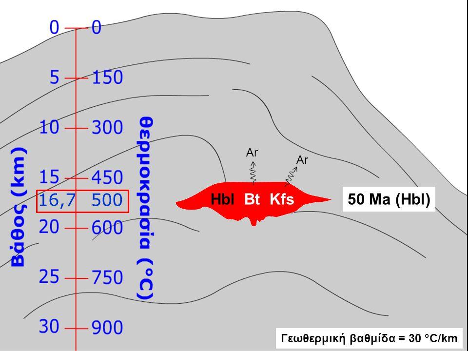 DPt 50 Ma Hbl0 Ma T 500 °C 0 °C Πίεση (kb) Hbl 5 10 Ρυθμός ανόδου= ΔD/Δt = (15-0 km)/(50-0 Ma) = 15 km/50 Ma = 0,3 mm/yr Γεωθερμική βαθμίδα = ΔΤ/ΔD = (500-0 °C)/(15-0 km) = 500 °C/15 km = 33,3 °C/km Βαθμίδα πίεσης = 1 kbar/3 km