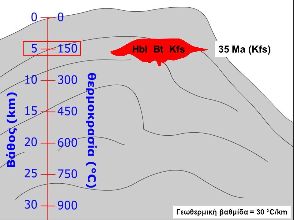 Hbl Bt Kfs35 Ma (Kfs) Γεωθερμική βαθμίδα = 30 °C/km