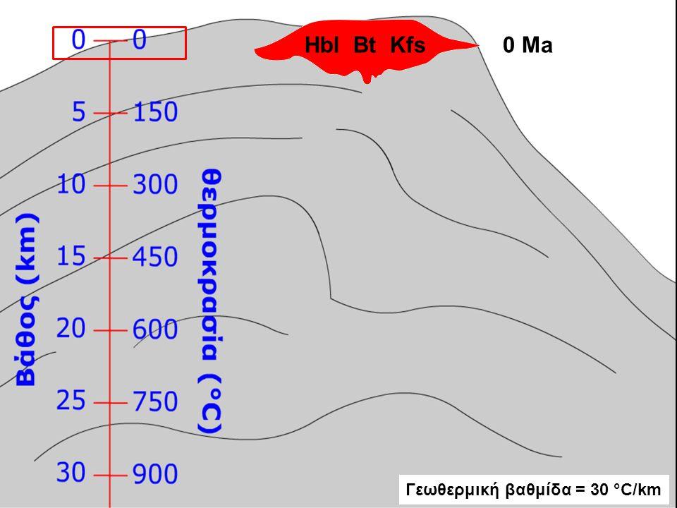 Hbl Bt Kfs0 Ma Γεωθερμική βαθμίδα = 30 °C/km