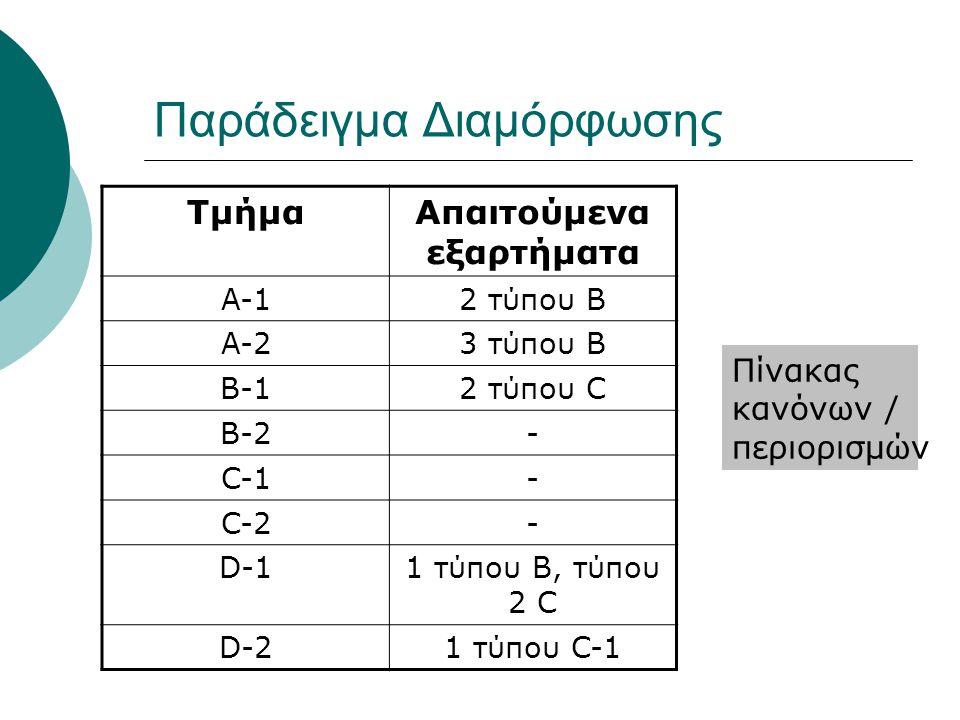 Παράδειγμα Διαμόρφωσης ΤμήμαΑπαιτούμενα εξαρτήματα A-12 τύπου B A-23 τύπου B B-12 τύπου C B-2- C-1- C-2- D-11 τύπου B, τύπου 2 C D-21 τύπου C-1 Πίνακας κανόνων / περιορισμών