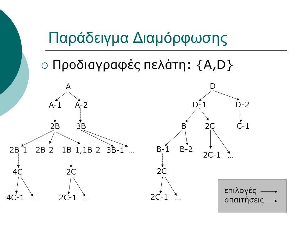 Παράδειγμα Διαμόρφωσης  Προδιαγραφές πελάτη: {A,D} A A-1A-2 2B3B 2B-12B-2 1B-1,1B-2 3B-1… 4C 2C 4C-1… 2C-1… D D-1D-2 2CC-1 B-1B-2 2C 2C-1… … B επιλογές απαιτήσεις