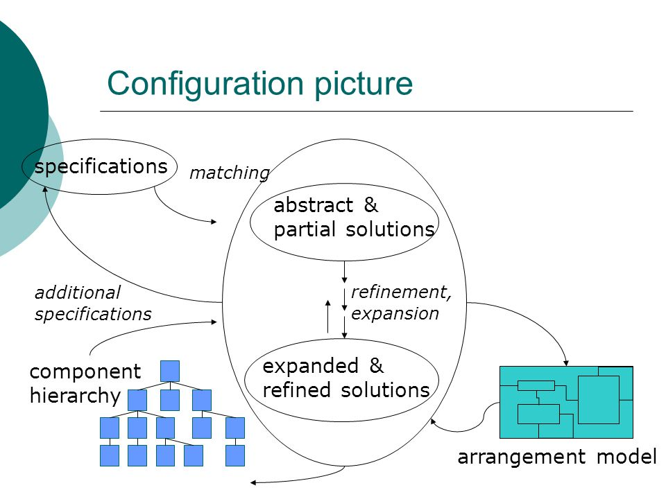 Configuration picture component hierarchy arrangement model specifications additional specifications matching refinement, expansion abstract & partial solutions expanded & refined solutions