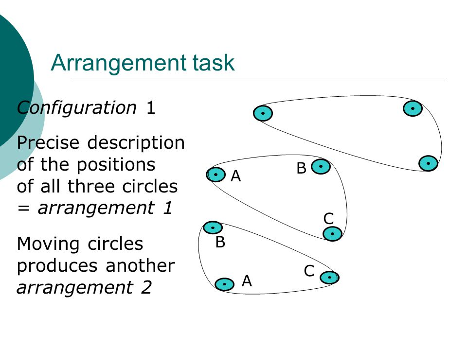 Arrangement task Configuration 1 Precise description of the positions of all three circles = arrangement 1 A B C Moving circles produces another arrangement 2 B A C
