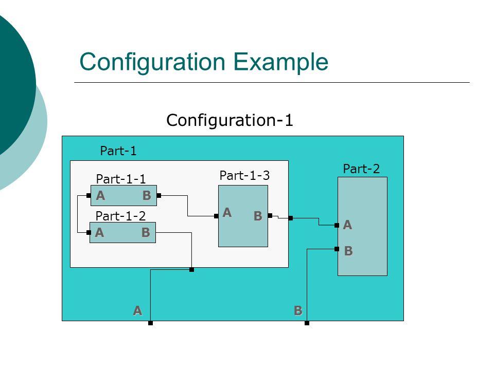 Παράδειγμα Διαμόρφωσης  Διαμόρφωση ενός εξαρτήματος για ένα υπολογιστικό σύστημα ADCB Εξάρτημα συστήματος A-1A-2B-1B-2C-1C-2D-1D-2 Τα A,B,C,D ή συνδυασμοί τους προσδιορίζονται από τις απαιτήσεις του πελάτη για την υλοποίηση του εξαρτήματος.