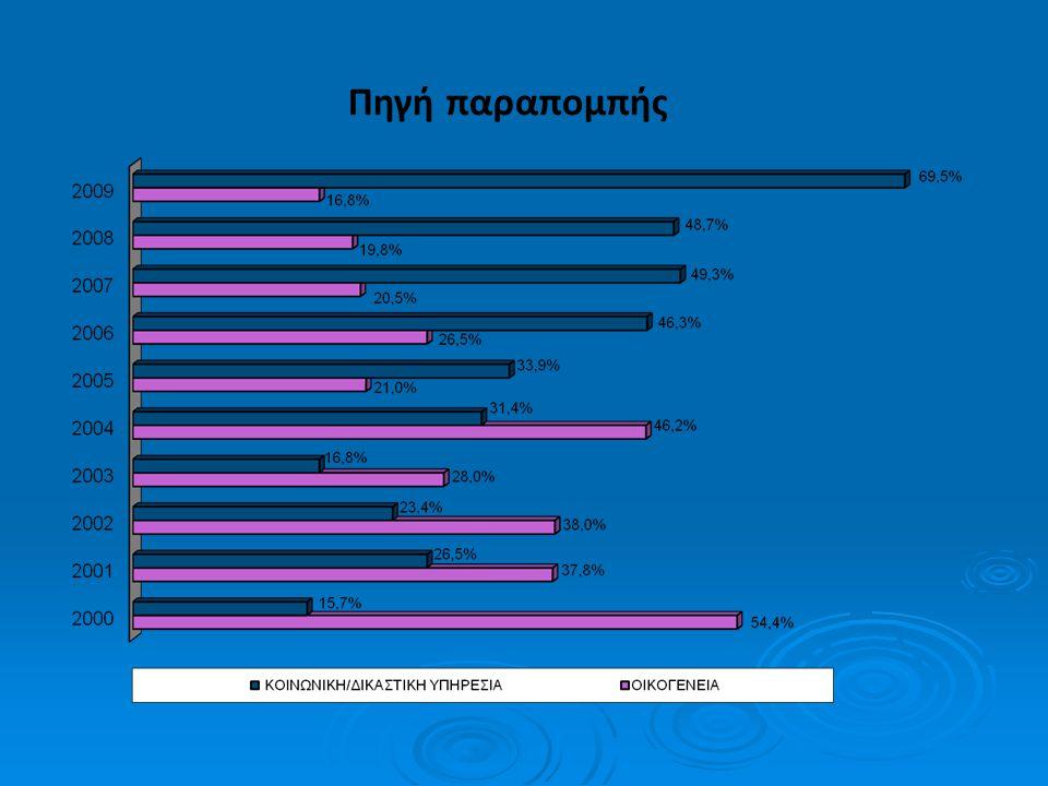 Περίπου ένας στους δύο εφήβους έκανε ενδοφλέβια χρήση της κύριας ουσίας όπως μας δείχνουν τα στατιστικά στοιχεία των πρώτων 8 ετών.