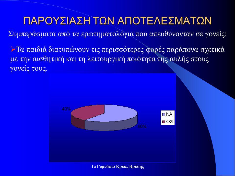 1ο Γυμνάσιο Κρύας Βρύσης ΜΕΘΟΔΟΙ ΠΟΥ ΧΡΗΣΙΜΟΠΟΙΗΘΗΚΑΝ  Μέθοδος εφαρμογής σχεδίου ( μέθοδος project) Πραγματοποιήθηκε αυτοοργάνωση σε ομάδες, υλοποίηση των δράσεων του σχεδίου, ανταλλαγή πληροφοριών, συζητήσεις, αλληλοβοήθεια, αυτοαξιολόγηση.