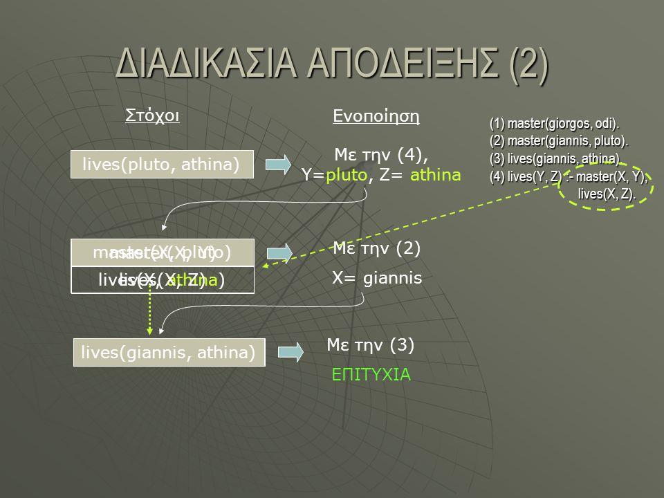 ΔΙΑΔΙΚΑΣΙΑ ΑΠΟΔΕΙΞΗΣ (2) lives(pluto, athina) Στόχοι Ενοποίηση Με την (4), Y=pluto, Z= athina master(X, pluto) lives(X, athina) lives(pluto, athina) master(X, pluto) Με την (2) X= giannis lives(giannis, athina) Με την (3) ΕΠΙΤΥΧΙΑ (1) master(giorgos, odi).