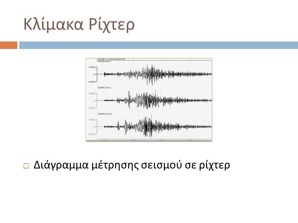 Κλίμακα Ρίχτερ  Διάγραμμα μέτρησης σεισμού σε ρίχτερ