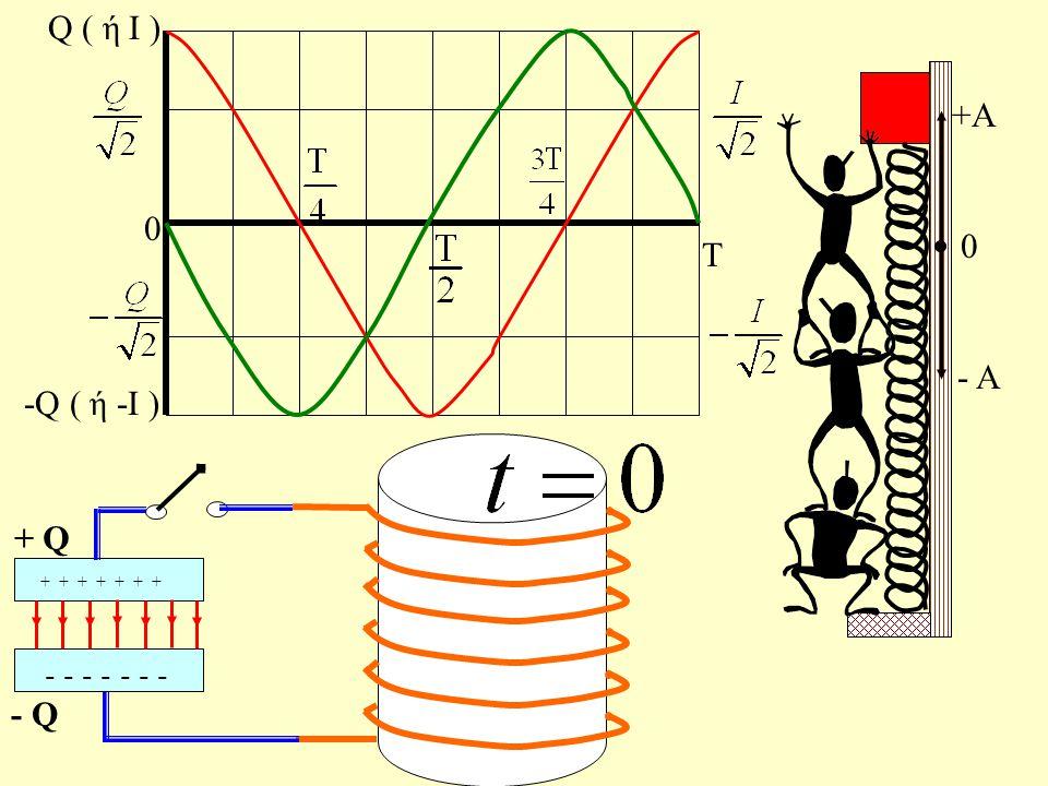 Γραφικές παραστάσεις Τ 0 Q ( ή Ι ) -Q ( ή -Ι )