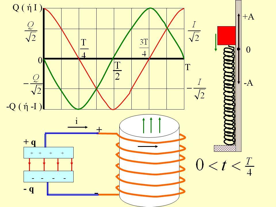 Τ 0 Q ( ή Ι ) -Q ( ή -Ι ) + + + + + + + - - - - - - - + Q - Q +Α 0 - Α