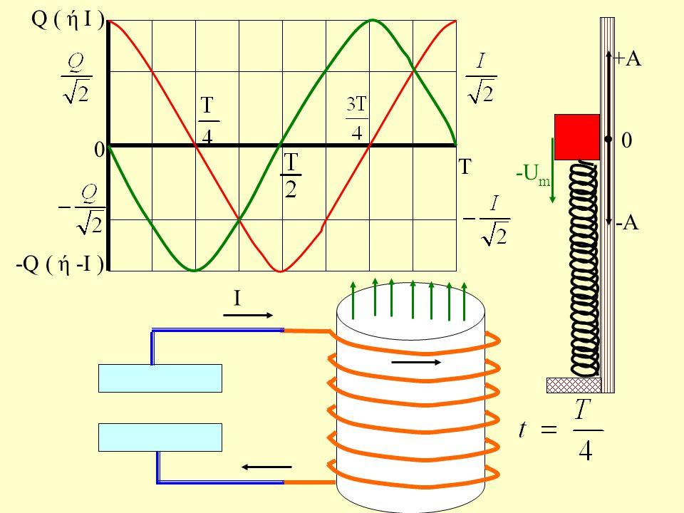 Τ 0 Q ( ή Ι ) -Q ( ή -Ι ) - q + + - - + q i + - +Α 0 -Α
