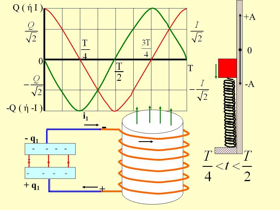 Τ 0 Q ( ή Ι ) -Q ( ή -Ι ) I +Α 0 -Α -Um-Um