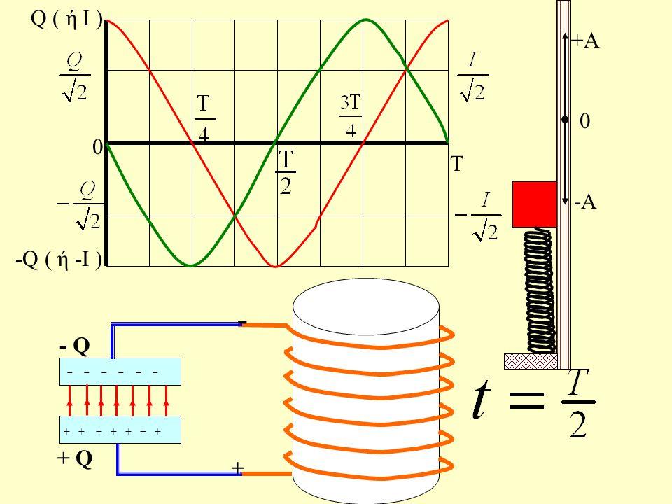 Τ 0 Q ( ή Ι ) -Q ( ή -Ι ) + + - - - - - - q 1 + q 1 - + i1i1 +A 0 -A