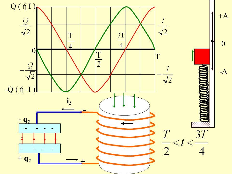 Τ 0 Q ( ή Ι ) -Q ( ή -Ι ) + + + + + + + - - - - Q + Q - + +A 0 -A