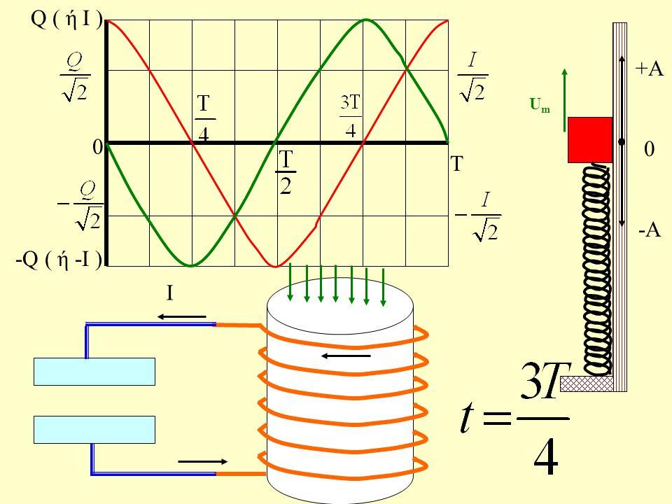 Τ 0 Q ( ή Ι ) -Q ( ή -Ι ) + + - - - - - - q 2 + q 2 - + i2i2 +A 0 -A
