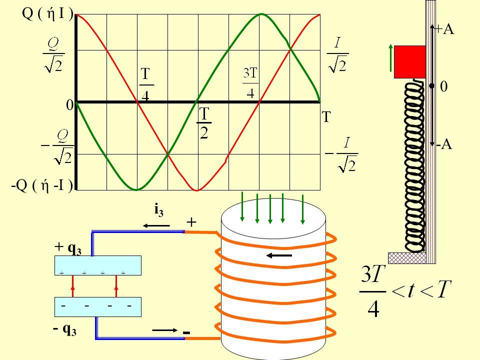 Τ 0 Q ( ή Ι ) -Q ( ή -Ι ) I U m +A 0 -A