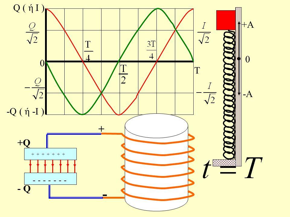 Τ 0 Q ( ή Ι ) -Q ( ή -Ι ) - - - - + + + q 3 - q 3 + - i3i3 +A 0 -A