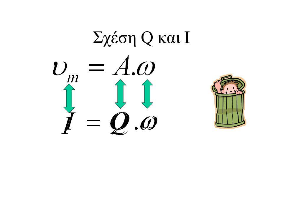Σχέση Q και I I + Q - Q