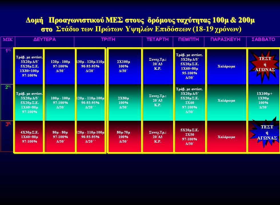 Δομή Προαγωνιστικού ΜΕΣ στους δρόμους ταχύτητας 100μ & 200μ στο Δομή Προαγωνιστικού ΜΕΣ στους δρόμους ταχύτητας 100μ & 200μ στο Στάδιο των Πρώτων Υψηλ