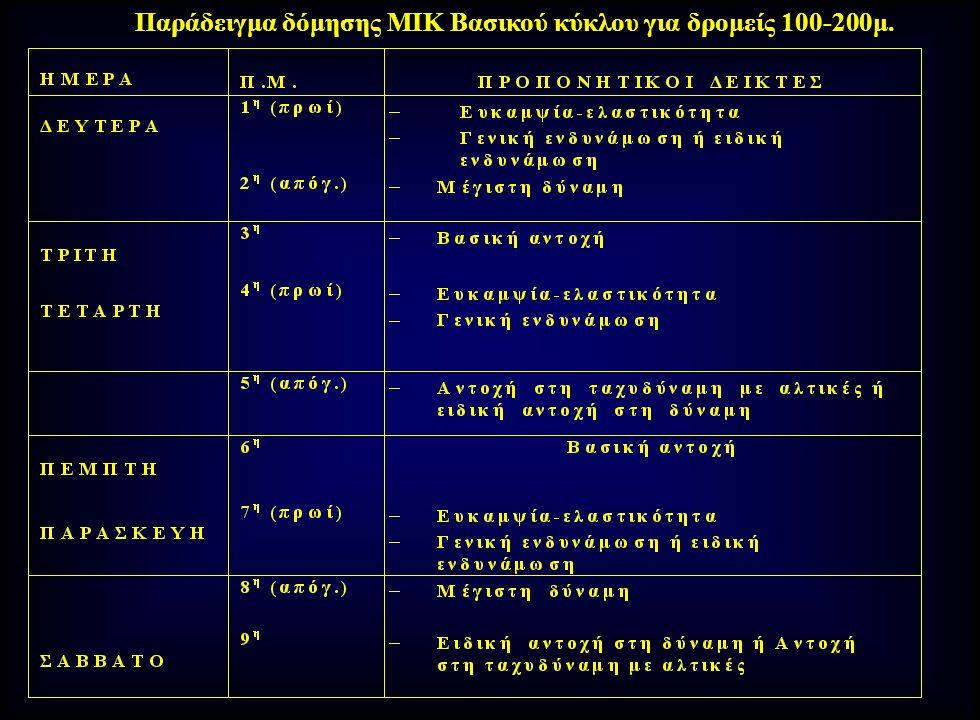 Δομή Βασικού ΜΕΣ στους δρόμους ταχύτητας 100μ & 200μ στο Δομή Βασικού ΜΕΣ στους δρόμους ταχύτητας 100μ & 200μ στο Στάδιο των Πρώτων Υψηλών Επιδόσεων (18-19 χρόνων) Aσκ.:O.Μ.,Γλ.Μηρ., Προσαγ.Λαγ.,Χερ.