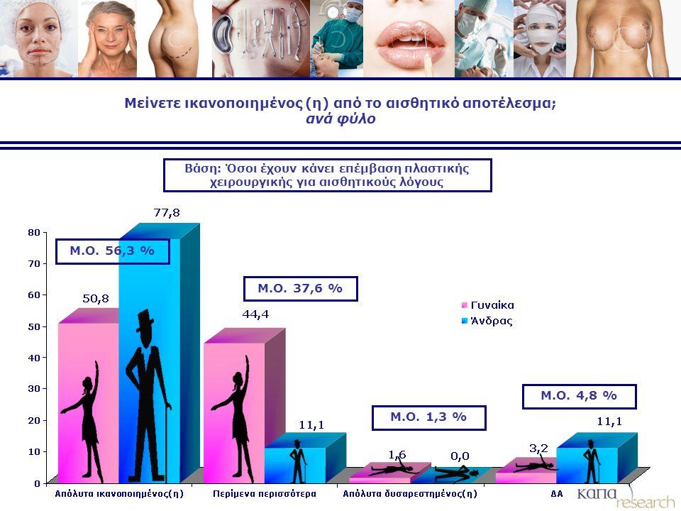 Μείνετε ικανοποιημένος (η) από το αισθητικό αποτέλεσμα; ανά φύλο Βάση: Όσοι έχουν κάνει επέμβαση πλαστικής χειρουργικής για αισθητικούς λόγους Μ.Ο.