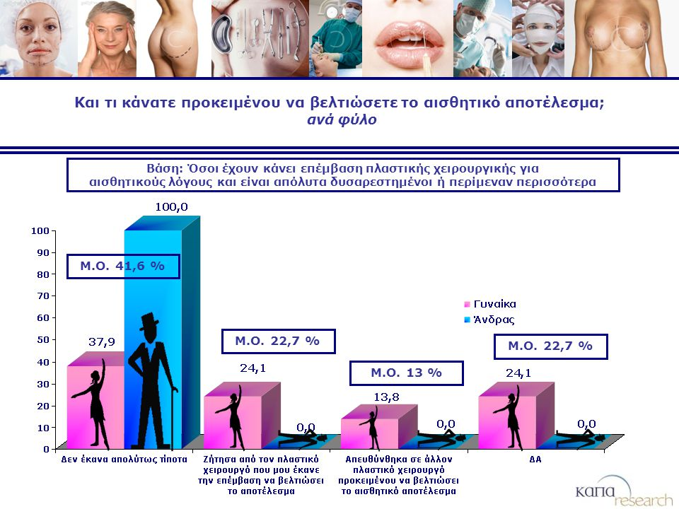 Και τι κάνατε προκειμένου να βελτιώσετε το αισθητικό αποτέλεσμα; ανά φύλο Βάση: Όσοι έχουν κάνει επέμβαση πλαστικής χειρουργικής για αισθητικούς λόγους και είναι απόλυτα δυσαρεστημένοι ή περίμεναν περισσότερα Μ.Ο.
