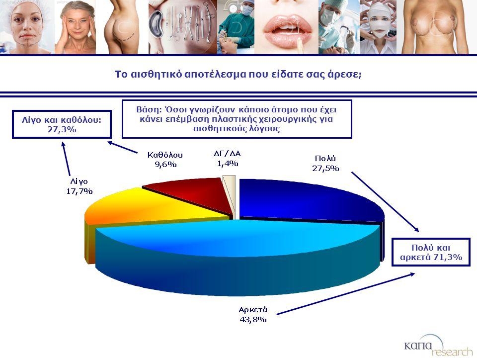 Το αισθητικό αποτέλεσμα που είδατε σας άρεσε; Λίγο και καθόλου: 27,3% Πολύ και αρκετά 71,3% Βάση: Όσοι γνωρίζουν κάποιο άτομο που έχει κάνει επέμβαση πλαστικής χειρουργικής για αισθητικούς λόγους