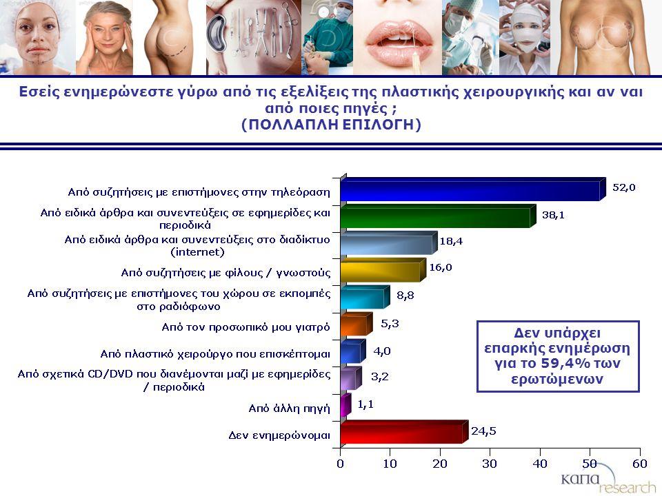 Εσείς ενημερώνεστε γύρω από τις εξελίξεις της πλαστικής χειρουργικής και αν ναι από ποιες πηγές ; (ΠΟΛΛΑΠΛΗ ΕΠΙΛΟΓΗ) Δεν υπάρχει επαρκής ενημέρωση για το 59,4% των ερωτώμενων