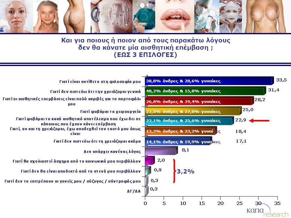 Και για ποιους ή ποιον από τους παρακάτω λόγους δεν θα κάνατε μία αισθητική επέμβαση ; (ΕΩΣ 3 ΕΠΙΛΟΓΕΣ) 3,2% 48,2% άνδρες & 15,8% γυναίκες 38,8% άνδρες & 28,6% γυναίκες 26,8% άνδρες & 29,4% γυναίκες 22,0% άνδρες & 27,8% γυναίκες 22,1% άνδρες & 25,6% γυναίκες 13,3% άνδρες & 23,2% γυναίκες 14,1% άνδρες & 19,9% γυναίκες