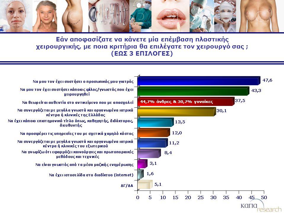 Εάν αποφασίζατε να κάνετε μία επέμβαση πλαστικής χειρουργικής, με ποια κριτήρια θα επιλέγατε τον χειρουργό σας ; (ΕΩΣ 3 ΕΠΙΛΟΓΕΣ) 44,7% άνδρες & 30,7% γυναίκες