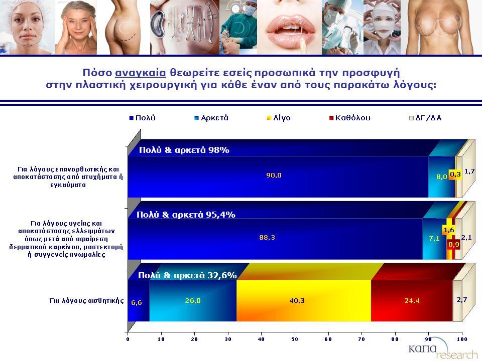 Πόσο αναγκαία θεωρείτε εσείς προσωπικά την προσφυγή στην πλαστική χειρουργική για κάθε έναν από τους παρακάτω λόγους: Πολύ & αρκετά 98% Πολύ & αρκετά 95,4% Πολύ & αρκετά 32,6%