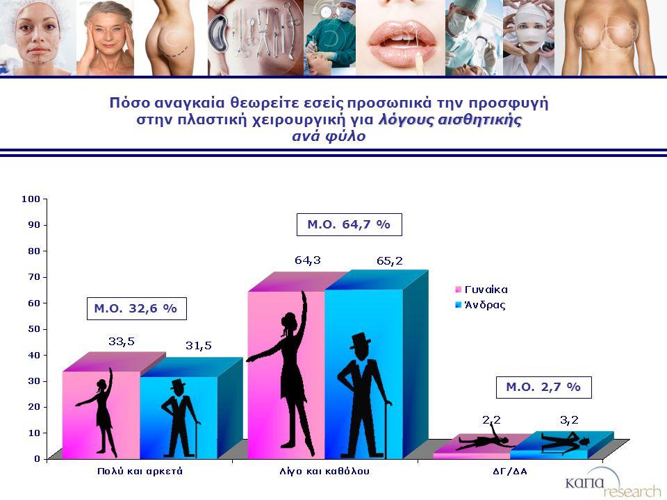 λόγους αισθητικής Πόσο αναγκαία θεωρείτε εσείς προσωπικά την προσφυγή στην πλαστική χειρουργική για λόγους αισθητικής ανά φύλο Μ.Ο.