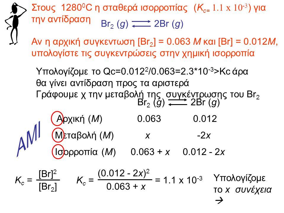 K c = (0.012 - 2x) 2 0.063 + x = 1.1 x 10 -3 4x 2 - 0.048x + 0.000144 = 0.0000693 + 0.0011x 4x 2 - 0.0491x + 0.0000747 = 0 ax 2 + bx + c =0 -b ± b 2 – 4ac  2a2a x = Br 2 (g) 2Br (g) Αρχική (M) Μεταβολή (M) Ισορροπία (M) 0.0630.012 x 2x 0.063 + x0.012 - 2x x = 0.00178x = 0.0105 Στην ισορροπία, [Br] = 0.012 - 2x = -0.009 Mή 0.00844 M [Br 2 ] = 0.062 + x = 0.06378 M 14.4