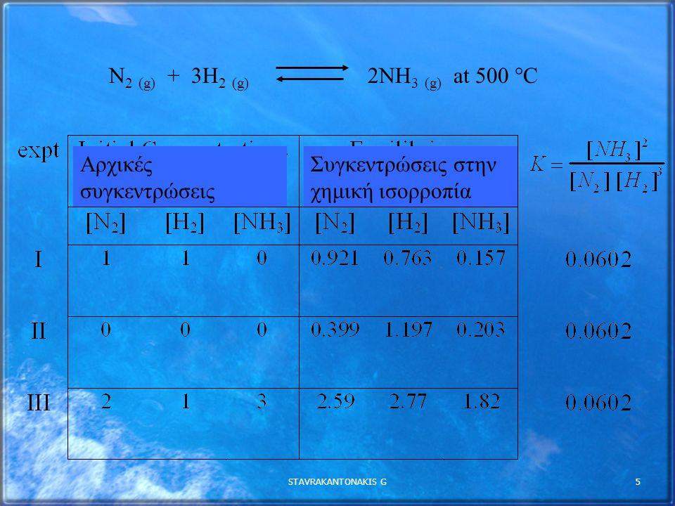 STAVRAKANTONAKIS G5 N 2 (g) + 3H 2 (g) 2NH 3 (g) at 500  C Αρχικές συγκεντρώσεις Συγκεντρώσεις στην χημική ισορροπία
