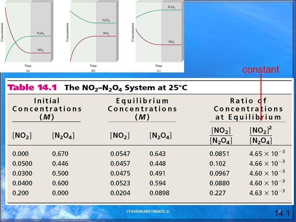 STAVRAKANTONAKIS G18 η συγκέντρωση του αερίου ανάλογη της πίεσης σε σταθερή θερμοκρασία.