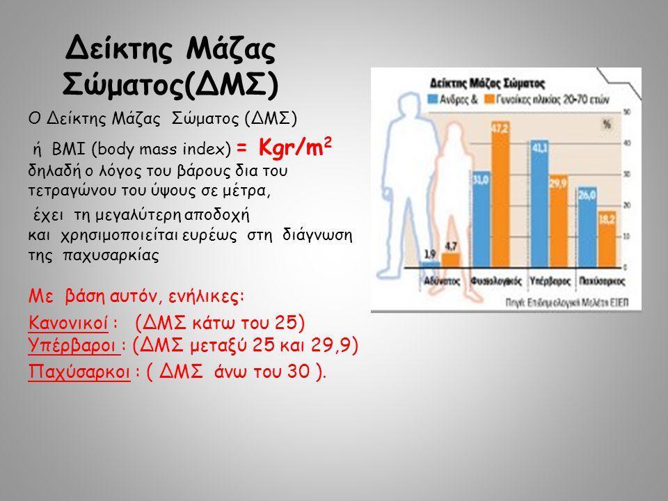 Δείκτης Μάζας Σώματος(ΔΜΣ) Ο Δείκτης Μάζας Σώματος (ΔΜΣ) ή ΒΜΙ (body mass index) = Kgr/m 2 δηλαδή ο λόγος του βάρους δια του τετραγώνου του ύψους σε μέτρα, έχει τη μεγαλύτερη αποδοχή και χρησιμοποιείται ευρέως στη διάγνωση της παχυσαρκίας Με βάση αυτόν, ενήλικες: Kανονικοί : (ΔΜΣ κάτω του 25) Yπέρβαροι : (ΔΜΣ μεταξύ 25 και 29,9) Παχύσαρκοι : ( ΔΜΣ άνω του 30 ).
