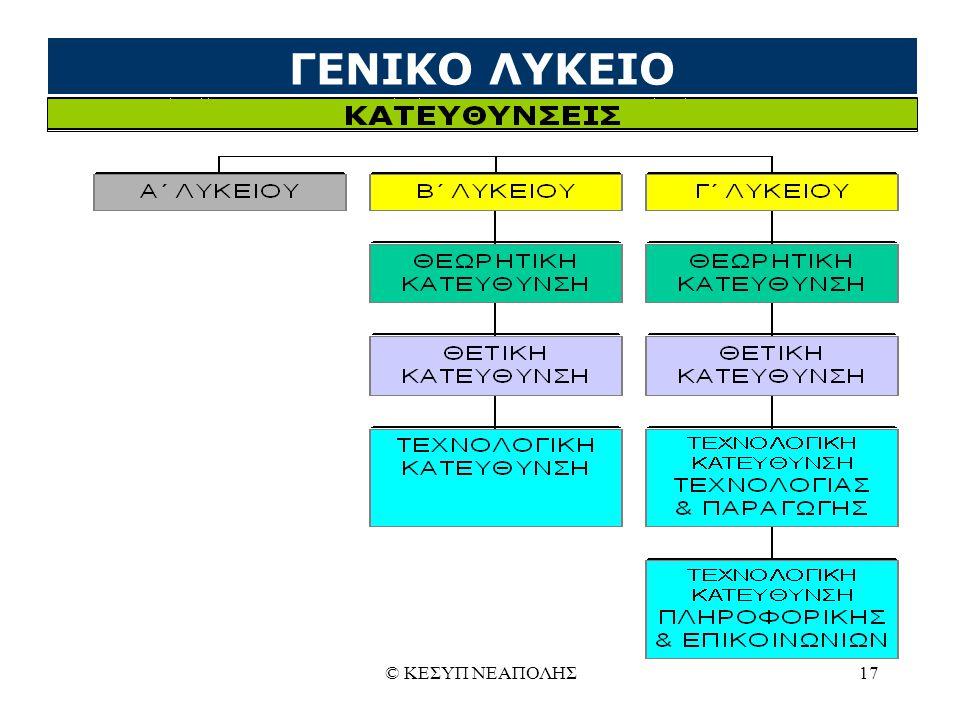© ΚΕΣΥΠ ΝΕΑΠΟΛΗΣ17 ΓΕΝΙΚΟ ΛΥΚΕΙΟ