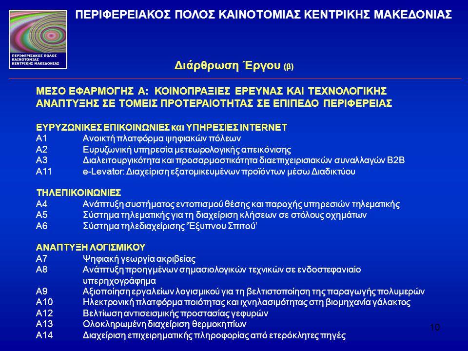 10 Διάρθρωση Έργου (β) ΠΕΡΙΦΕΡΕΙΑΚΟΣ ΠΟΛΟΣ ΚΑΙΝΟΤΟΜΙΑΣ ΚΕΝΤΡΙΚΗΣ ΜΑΚΕΔΟΝΙΑΣ ΜΕΣΟ ΕΦΑΡΜΟΓΗΣ Α: ΚΟΙΝΟΠΡΑΞΙΕΣ ΕΡΕΥΝΑΣ ΚΑΙ ΤΕΧΝΟΛΟΓΙΚΗΣ ΑΝΑΠΤΥΞΗΣ ΣΕ ΤΟΜΕΙ