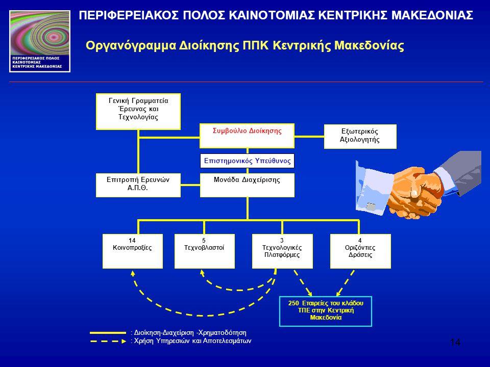 14 Οργανόγραμμα Διοίκησης ΠΠΚ Κεντρικής Μακεδονίας ΠΕΡΙΦΕΡΕΙΑΚΟΣ ΠΟΛΟΣ ΚΑΙΝΟΤΟΜΙΑΣ ΚΕΝΤΡΙΚΗΣ ΜΑΚΕΔΟΝΙΑΣ Συμβούλιο Διοίκησης Μονάδα Διαχείρισης Γενική