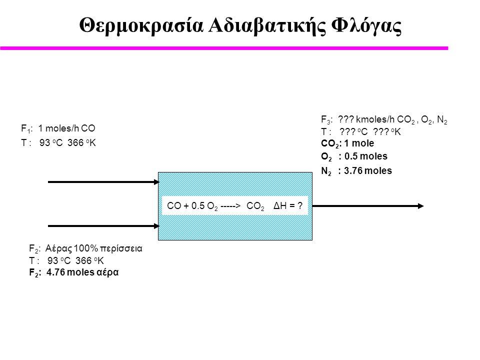 Θερμοκρασία Αδιαβατικής Φλόγας CΟ + 0.5 O 2 -----> CO 2 ΔΗ = .