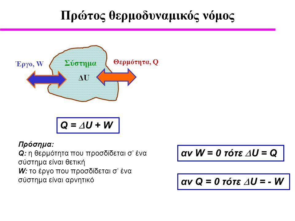 Πρώτος θερμοδυναμικός νόμος Σύστημα Θερμότητα, Q Έργο, W ΔUΔU Q =  U + W Πρόσημα: Q: η θερμότητα που προσδίδεται σ' ένα σύστημα είναι θετική W: το έργο που προσδίδεται σ' ένα σύστημα είναι αρνητικό αν W = 0 τότε  U = Q αν Q = 0 τότε  U = - W