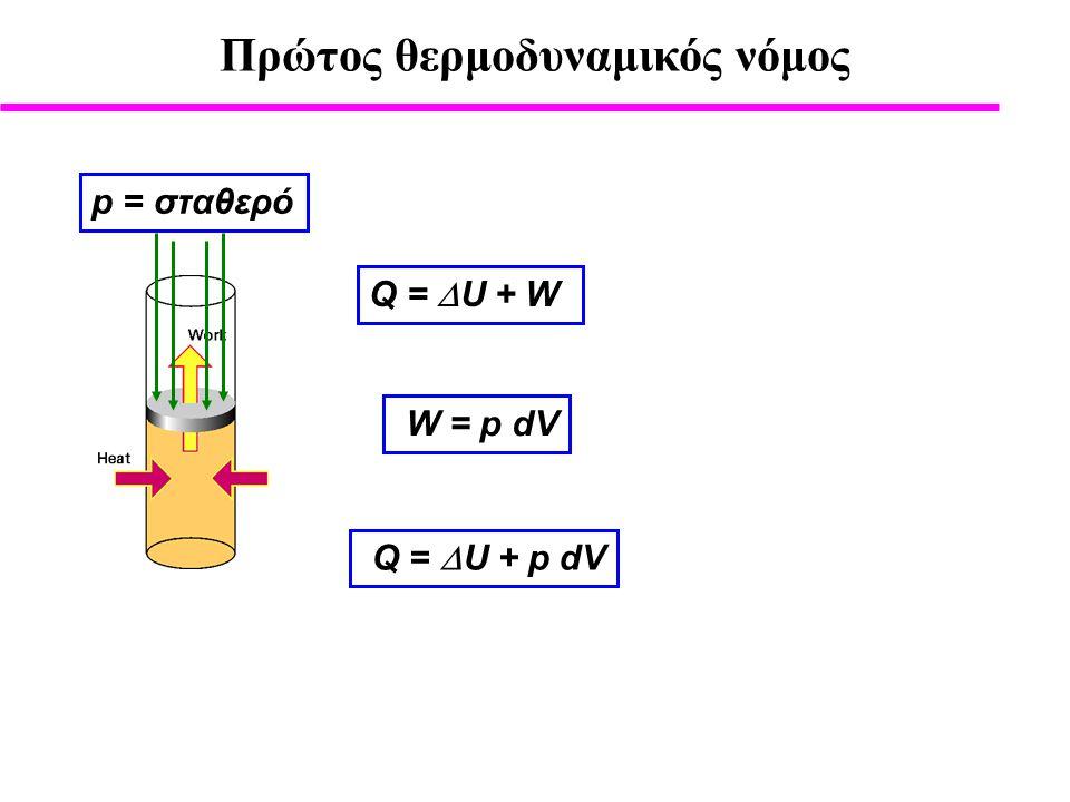 Πρώτος θερμοδυναμικός νόμος Q =  U + p dV Q =  U + W p = σταθερό W = p dV